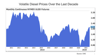 Volatility Isn't New to the Fuel Markets